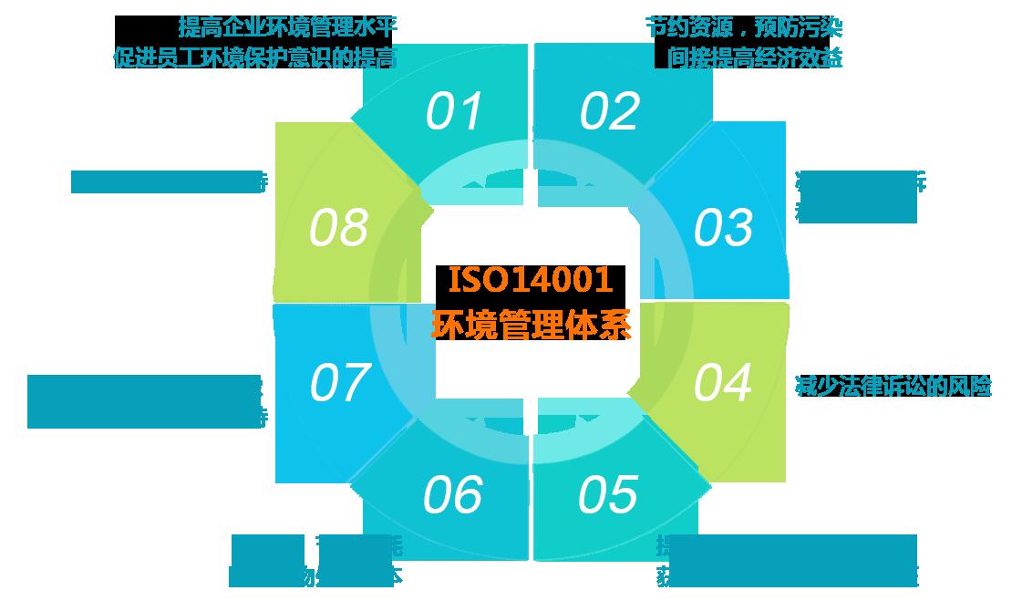 ISO14001环保