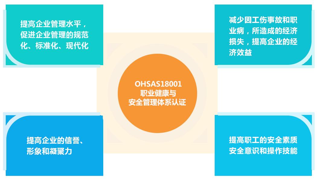 OHSAS18001安全
